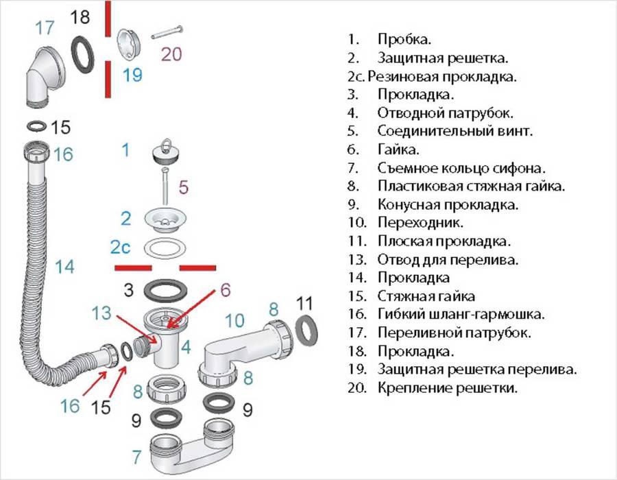 Как правильно собрать сифон для ванны - пошаговая инструкция