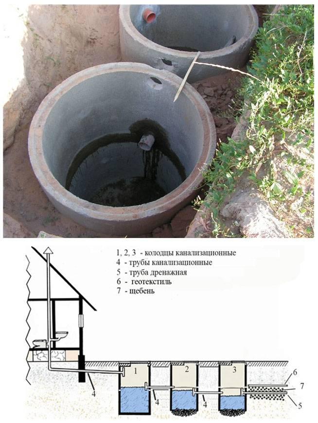 Монтаж канализационных колодцев: выбор материала, расчет и установка