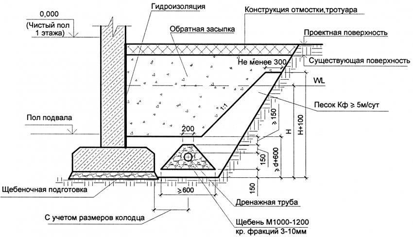 Схема дренажа вокруг дома: виды и правила проектирования