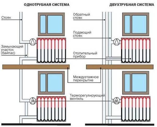 Индивидуальное отопление в многоквартирном доме: плюсы и минусы, документы и правила монтажа
