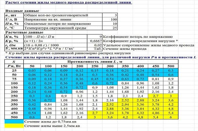 Выбор сечения проводов и кабелей для электропроводки по току и мощности с помощью таблиц