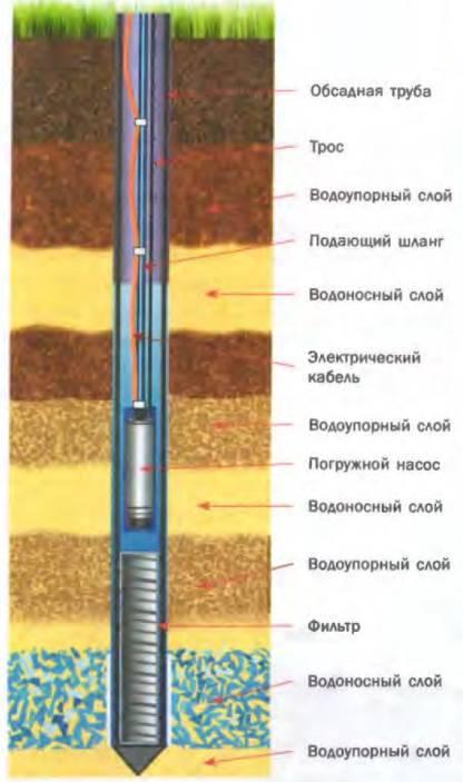 Гидробурение скважин на воду своими руками: технология проведения работ