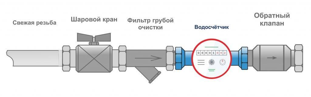 Счетчики воды вертикально или горизонтально