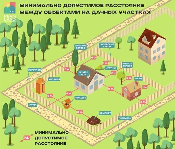 Расстояние от газгольдера до жилого дома: тип расположения на участке - точка j