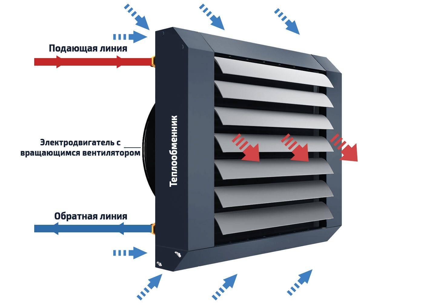 Калькулятор для расчета и подбора компонентов системы вентиляции.