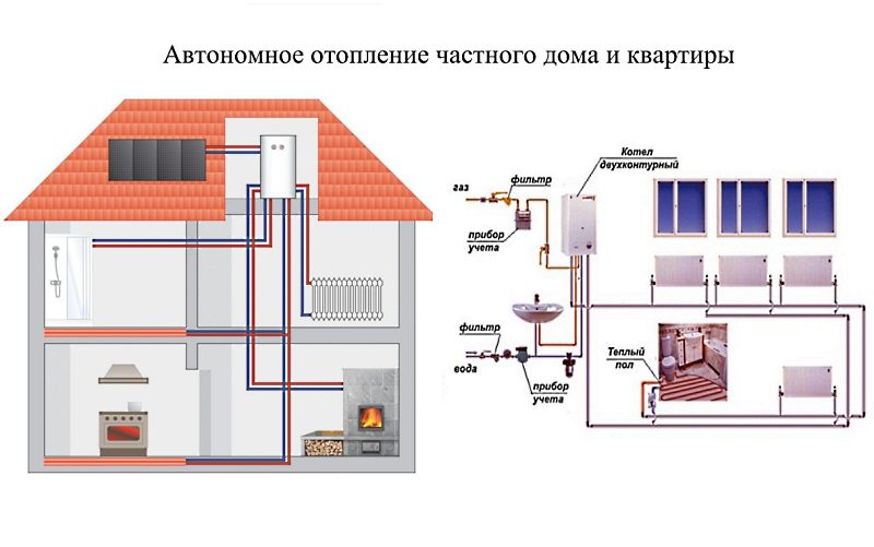 Схемы отопления частного дома