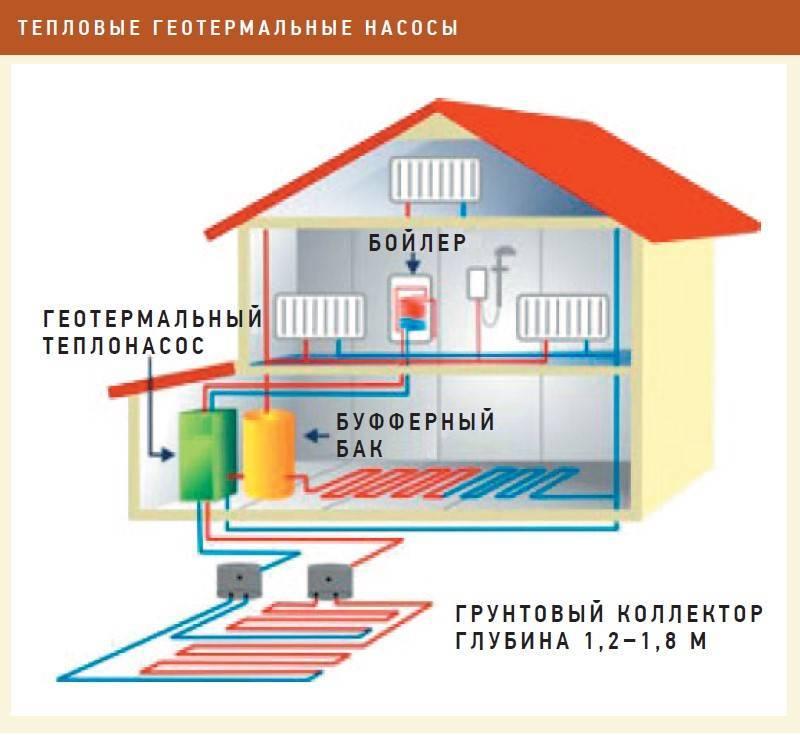 Тепловые насосы для отопления дома: принцип действия системы