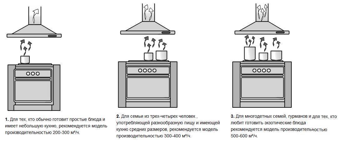 22 варианта размещения микроволновки на кухне