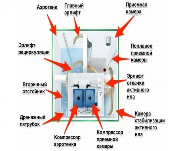 Септик принцип работы схема - все о септиках