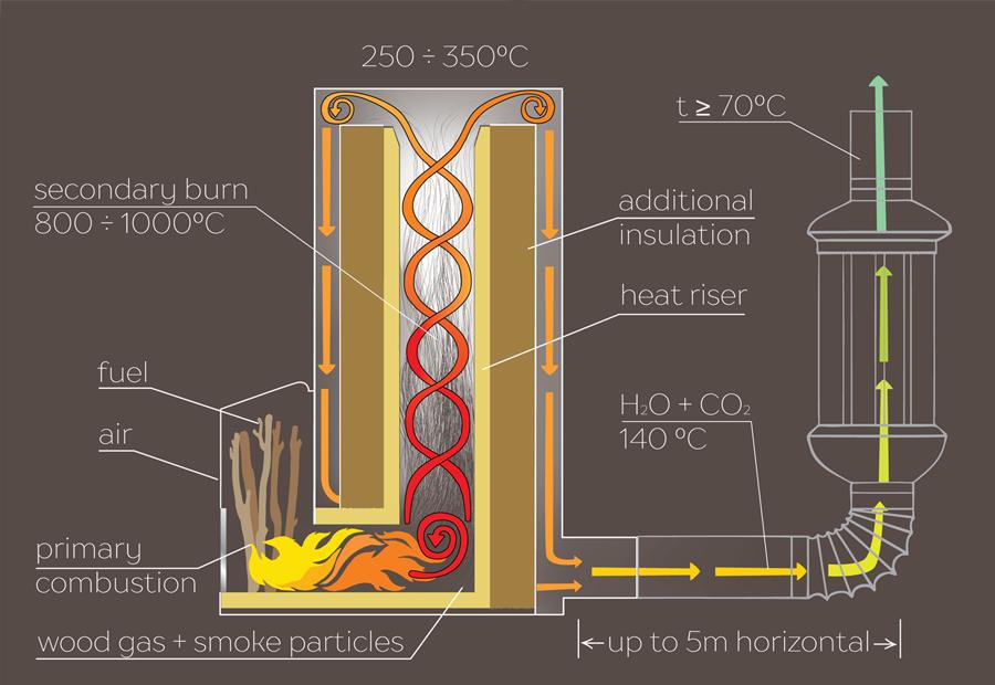 Ракетная печь длительного горения из кирпича или газового баллона своими руками: чертежи, фото и видео инструкция