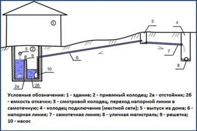 Подключение к центральной канализации частного дома: этапы работ, документация