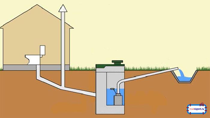 Как подключиться к центральной канализации: обзор +видео