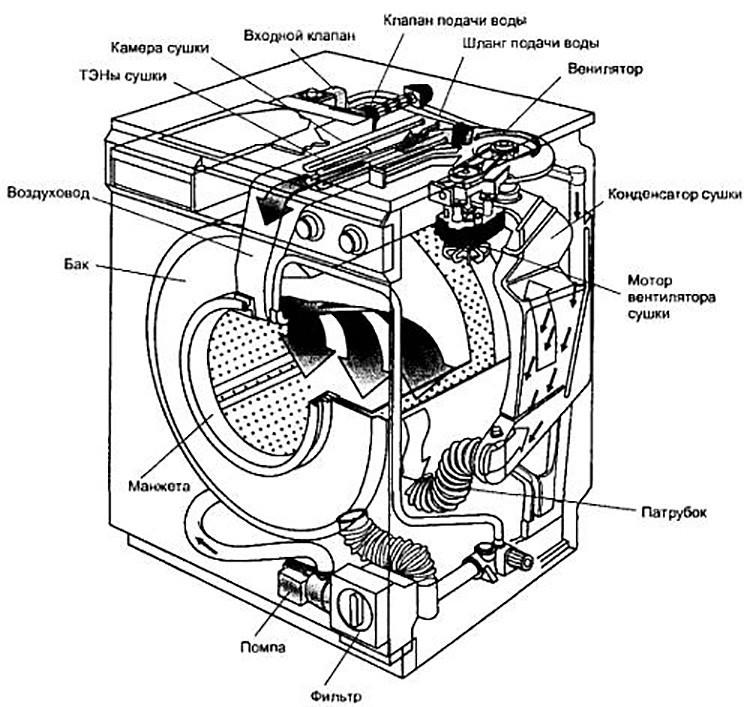 Стиральные машины lg с функцией пара: плюсы и минусы true steam. как стирать в режиме «паровой цикл»?