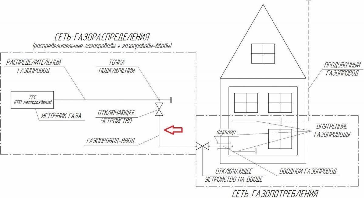 Новые правила подключения газа к частному дому: порядок действий и стоимость