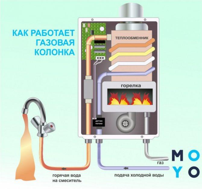 Принцип работы и устройство газового водяного блока