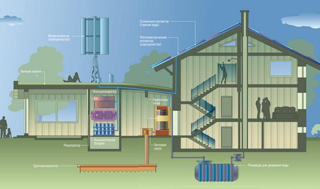 Строительство экологичного дома