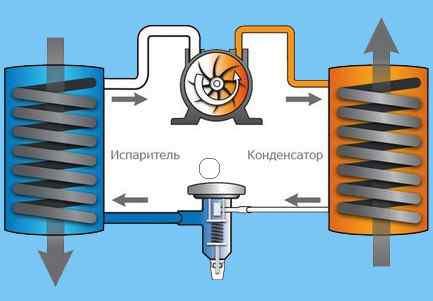 Как сделать тепловой насос своими руками из холодильника - точка j