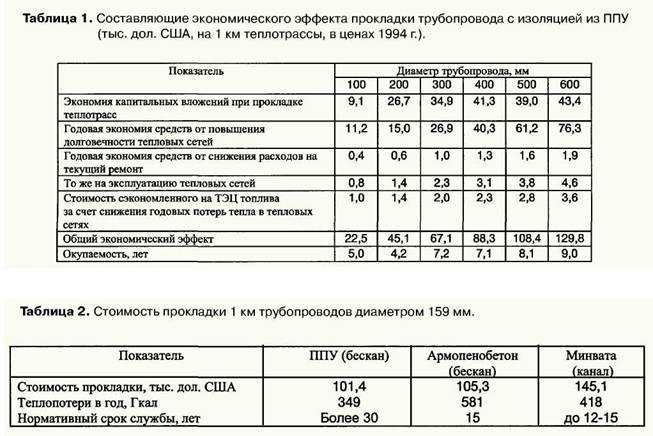 Расчет остаточного ресурса технических устройств (оборудования)