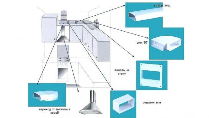 Можно ли для систем вентиляции использовать пластиковые трубы?