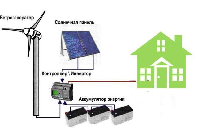 Ветряк для частного дома
