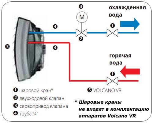 Волкано мини | водяной тепловентилятор 20 квт