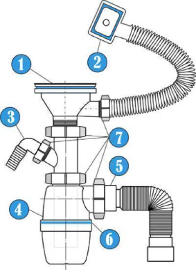 Как собрать сифон для раковины? как установить на кухне и в ванной, установка и замена, как поставить сифон с переливом и схема подключения, как поменять и разобрать, как устанавливать правильно