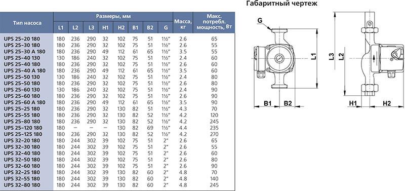Что означают цифры на циркуляционном насосе – vashslesar.ru