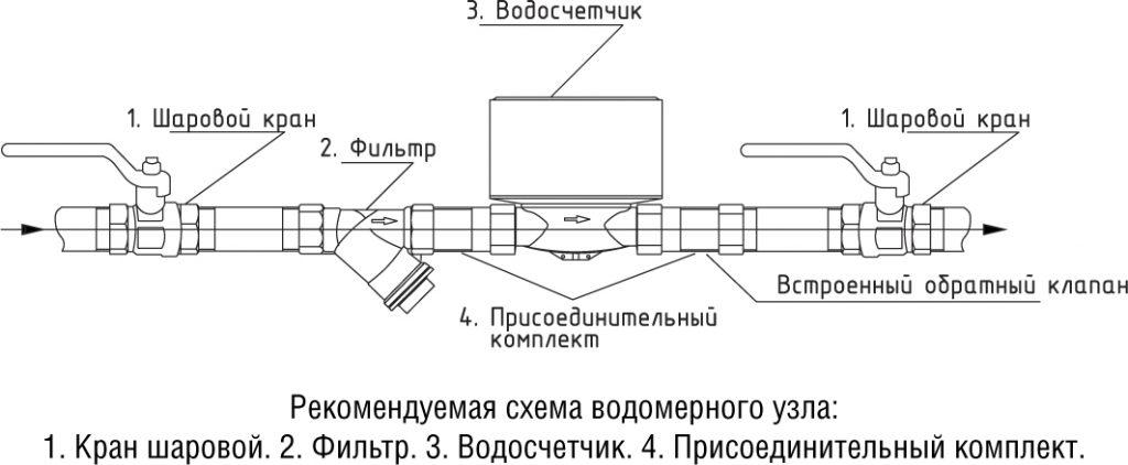 Правила установки водяного счетчика в частном доме — канализация