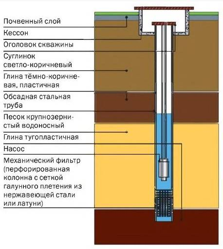Конструкция оголовка на скважину и её монтаж