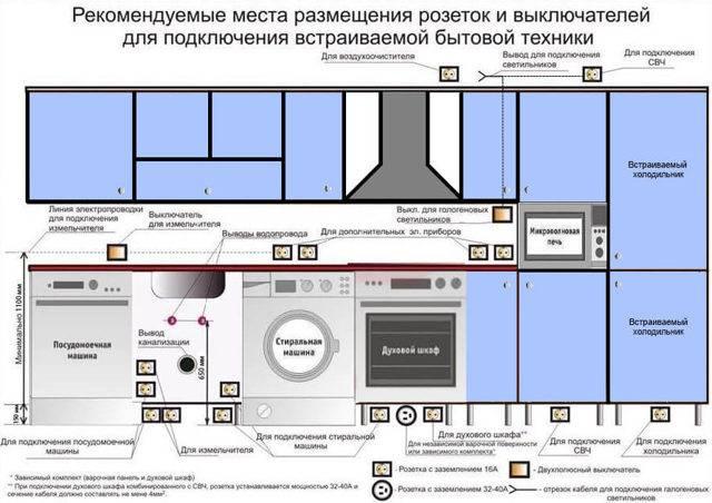 Как монтируется электропроводка на кухне? — vsyakuhnya.ru