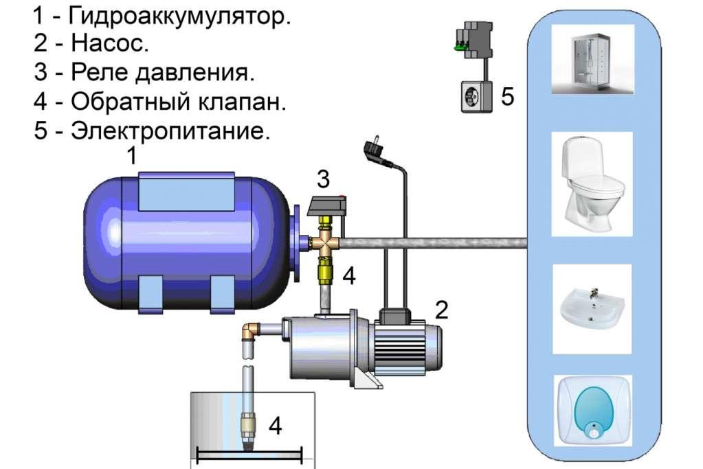 Как установить гидроаккумулятор для систем водоснабжения - всё о сантехнике