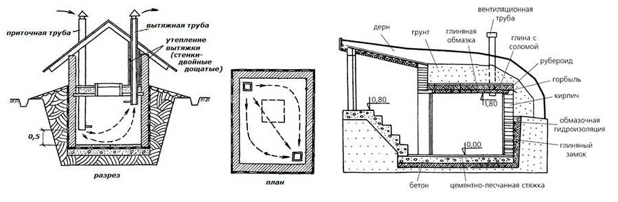 Вентиляция в погребе с двумя трубами: схема и инструкция по установке