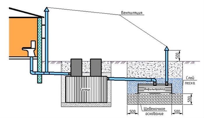 Разводка канализации в частном доме: составление схемы и проекта + этапы проведения работ