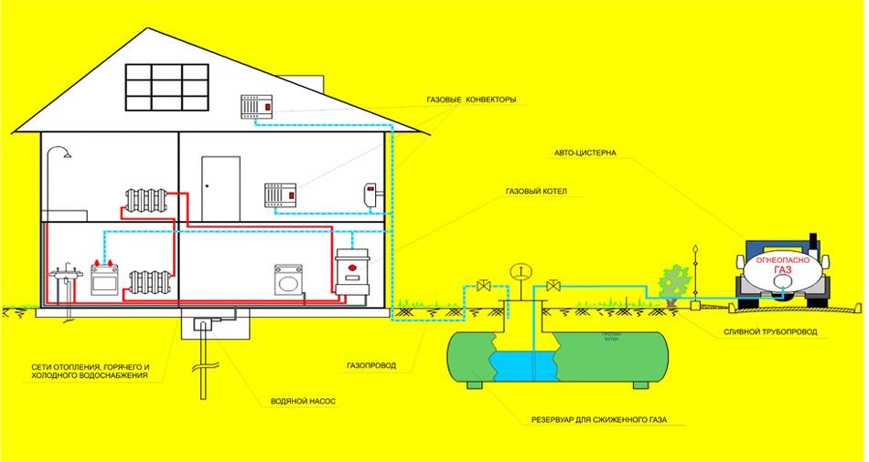 Газовое отопление газгольдером – стоит ли? обзор всех нюансов, достоинств и недостатков такого решения. газгольдеры для загородного дома: цены, отзывы и варианты установки