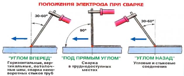Сварка инвертором для начинающих: как научиться варить с нуля и основы дуговой сварки