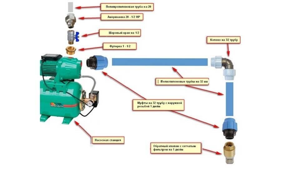 Насос для повышения давления воды: повысительный водяной вариант для квартиры, продукция для высокого давления, повышающие конструкции в частном доме