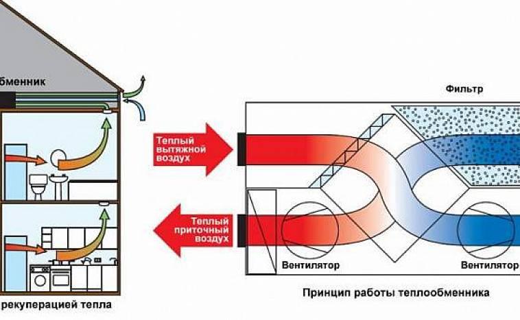 Приточная вентиляция с подогревом - виды, расчет и монтаж