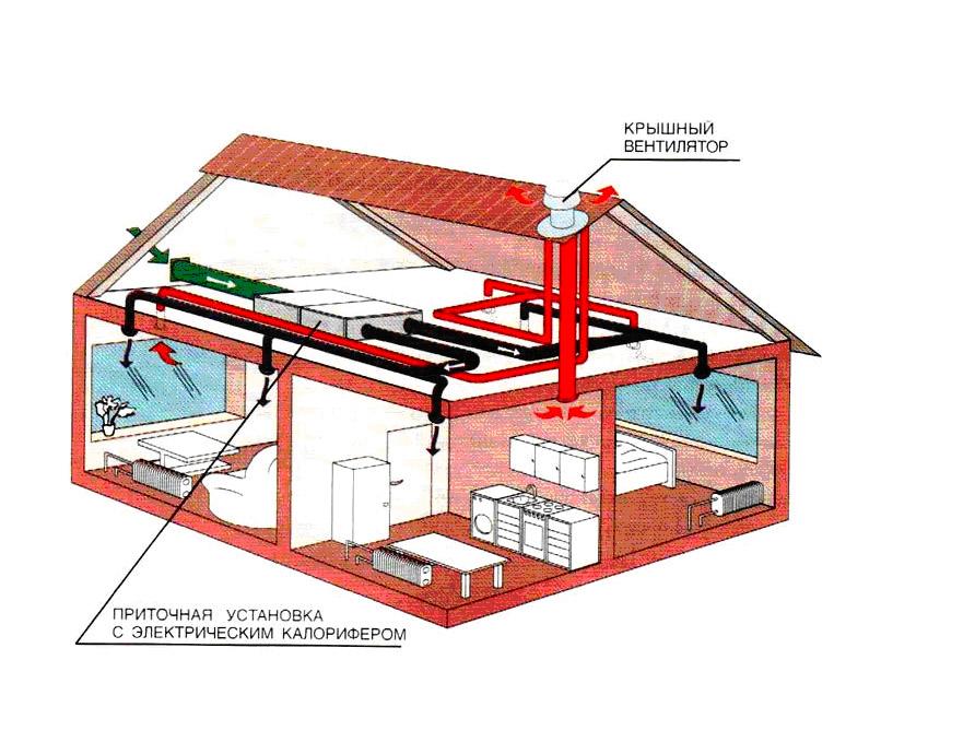 Приточная вентиляция в частном доме: своими руками, схема, с выходом, вытяжная, через стену   ремонтсами!   информационный портал