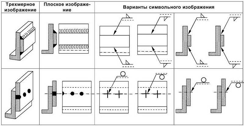 Правила обозначения сварки на чертежах по гост