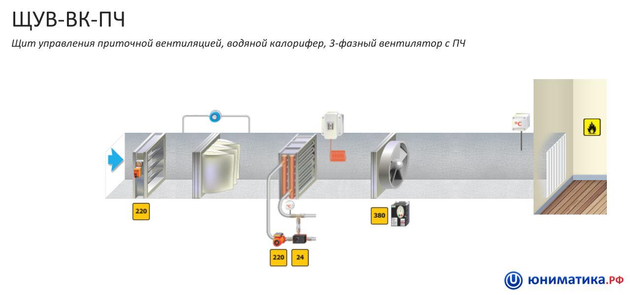 Водяной калорифер для приточной вентиляции: схема, обвязка, расчёт