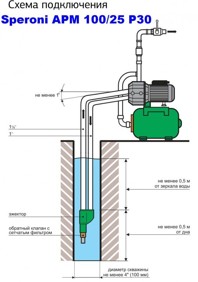 Установка обратного клапана для насосной станции