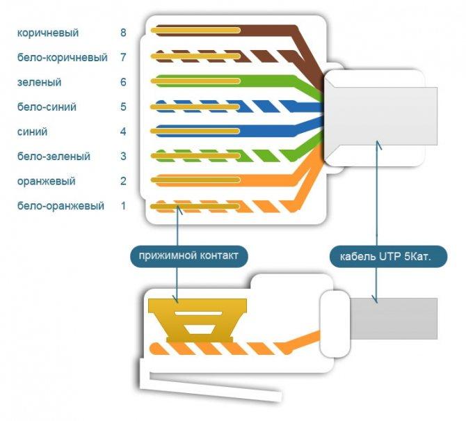 Обжим и распиновка ethernet кабеля (витой пары) для сети и интернета: обжимка 8 и 4 жил, прямой и перекрестный (кроссоверный) обжим, распиновка патч корда схема и фото