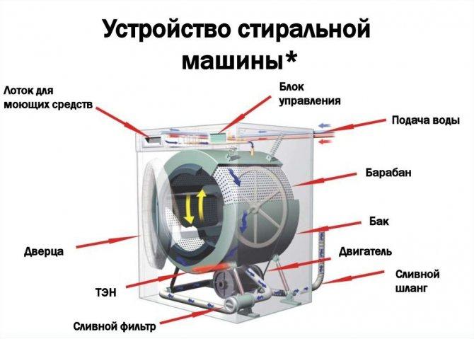 Скрытые функции стиральных машин. а вы и не знали!