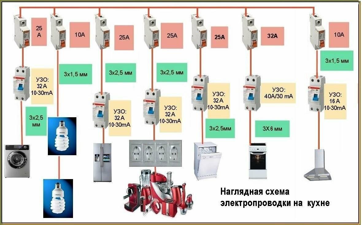 Проводка в квартире: правила планирования электросети, монтаж системы и особенности укладки кабеля (85 фото)