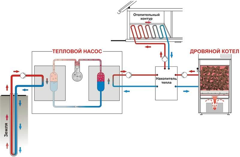 Комбинированные системы отопления частного дома, выбор и установка