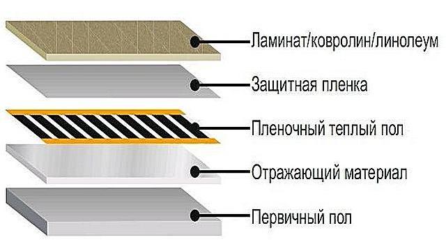 Укладка линолеума на бетонный пол: советы по монтажу своими руками