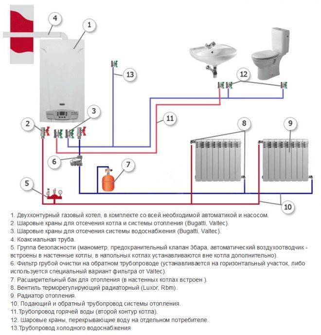 Как сделать независимое отопление в квартире?