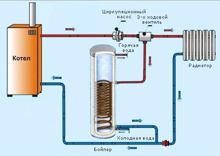 Проточный водонагреватель или накопительный бойлер. на чем остановить выбор?