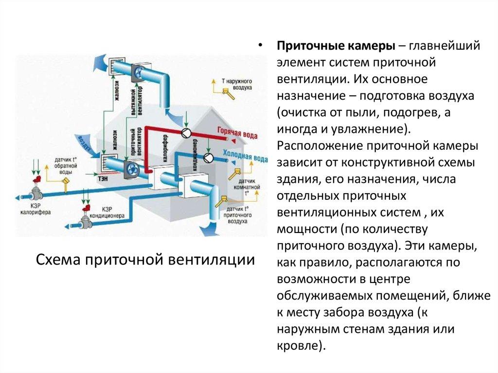 Очистка воздуховодов вентиляции: пошаговая инструкция