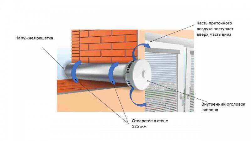 Приточный клапан в стену: монтаж клапана притока воздуха в систему приточной вентиляции
